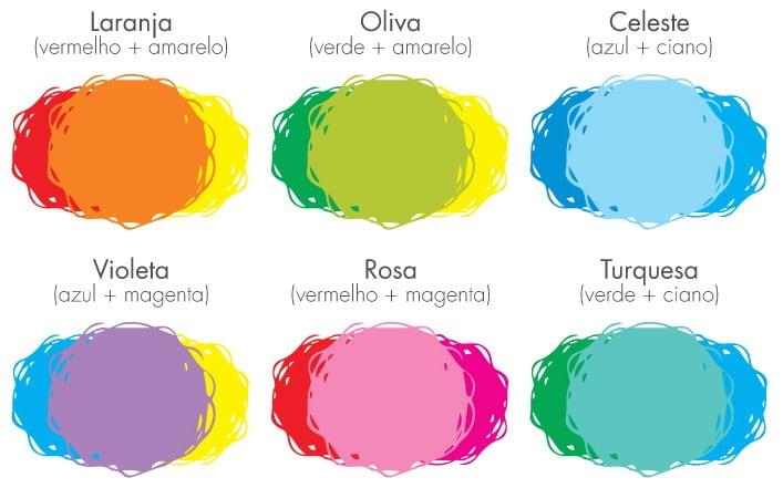 Psicologia das cores terciárias