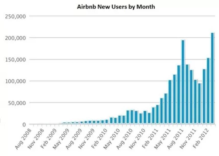 Crescimento do número de usuários do AirbNb
