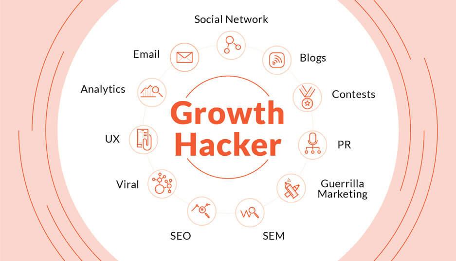 O growth hacker é o profissional que executa o growth hacking