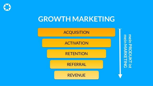 É essencial que você conheça o conceito de Growth Marketing