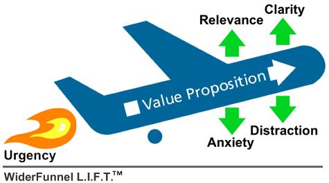 Modelo de LIFT de urgência