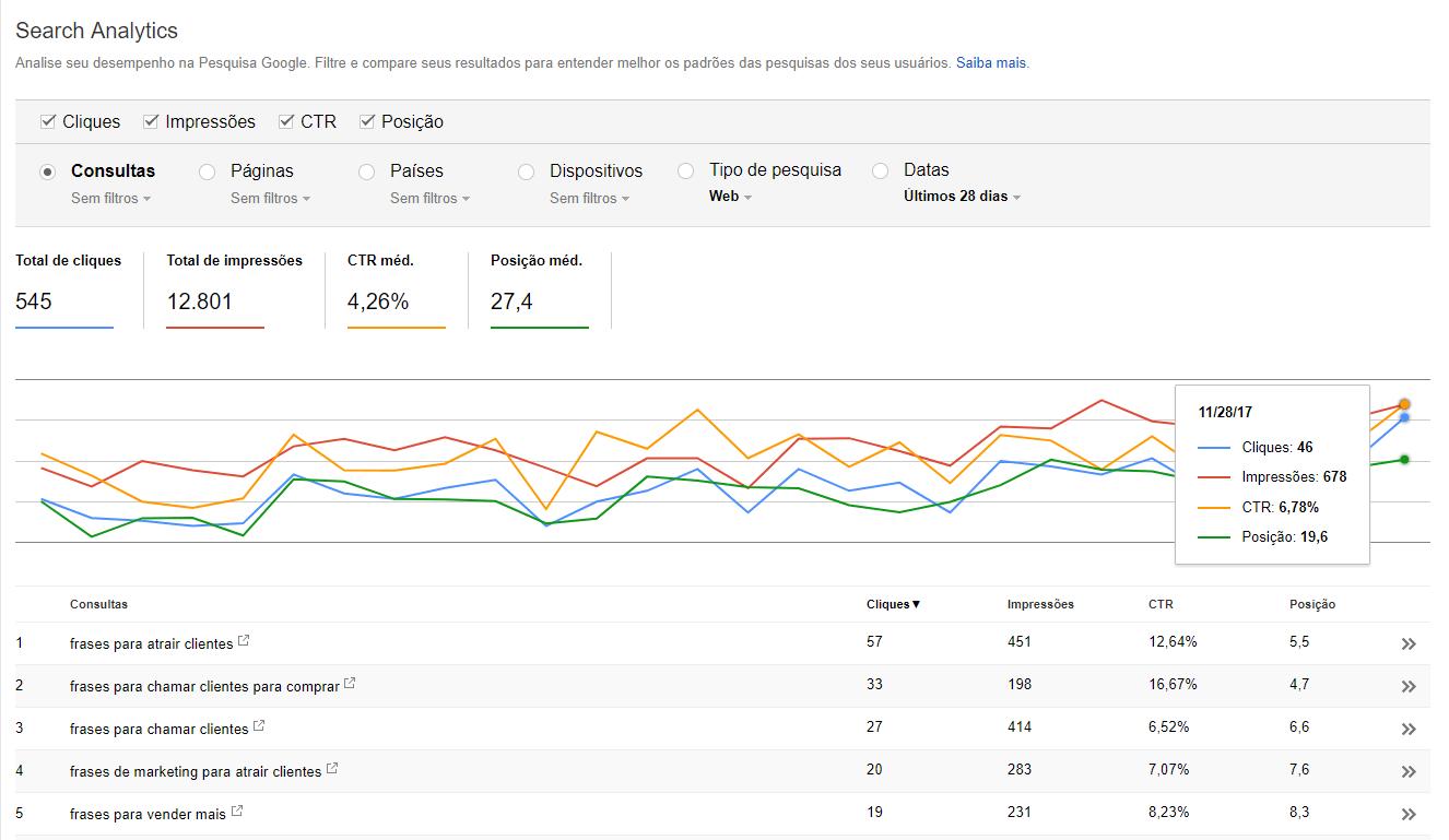 Palavras-chave no Google Analytics
