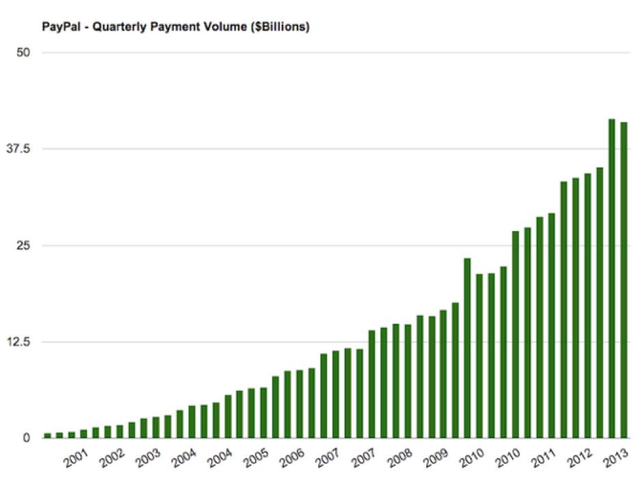 Gráfico de volume de pagamentos através do Paypal