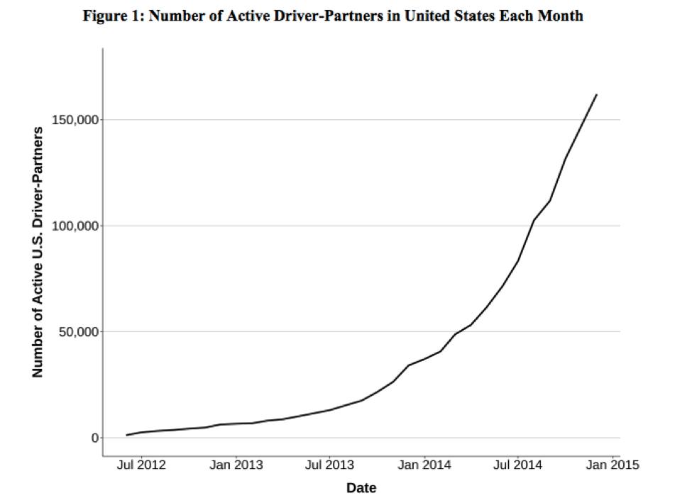 Gráfico de crescimento do Instagram ao longo do tempo