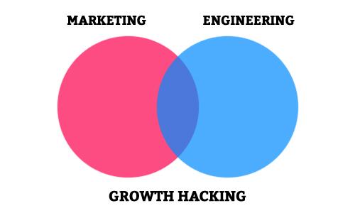 É importante possuir referências online sobre growth hacking