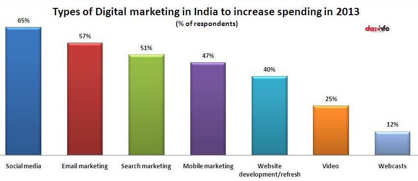 maiores investimentos em inbound marketing