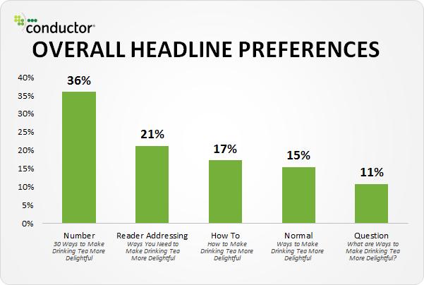 inbound marketing - títulos que melhor performam