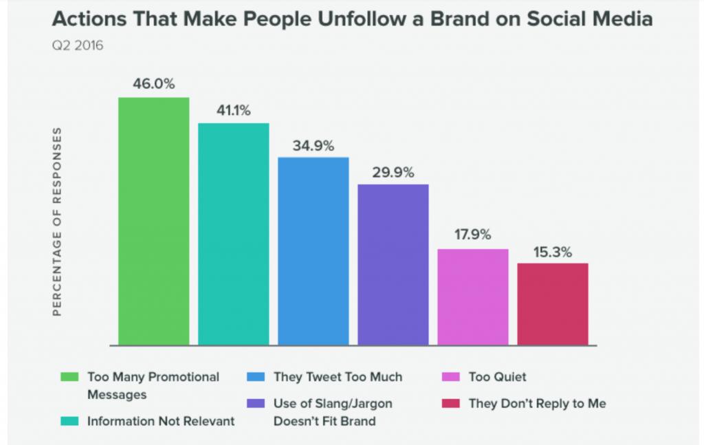 Gráfico de ações que fazem pessoas desseguirem uma marca em mídias-sociais