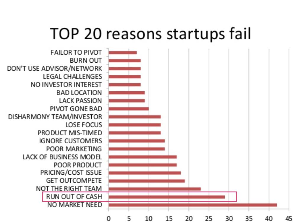 Gráfico de motivos de fracasso de startups