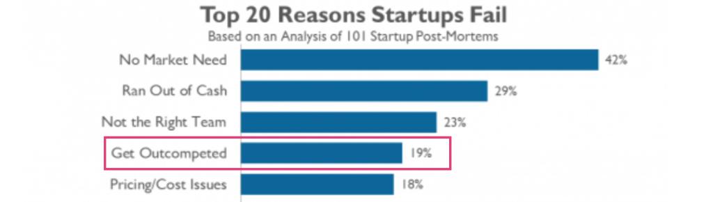 A concorrência está em quarto lugar na lista das 20 principais razões que explicam o fracasso de startups