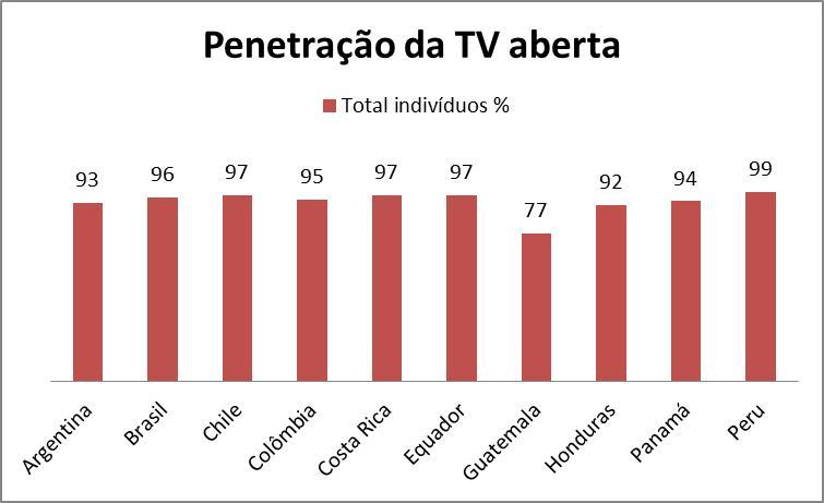 Penetração TV Aberta.jpg