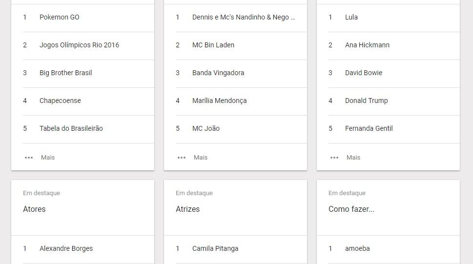 pesquisa no google google trends-min