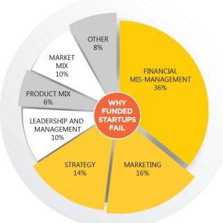 startup-finance-networking